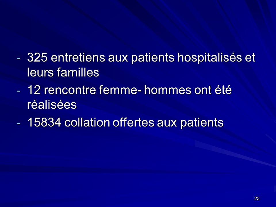 - 325 entretiens aux patients hospitalisés et leurs familles - 12 rencontre femme- hommes ont été réalisées - 15834 collation offertes aux patients 23