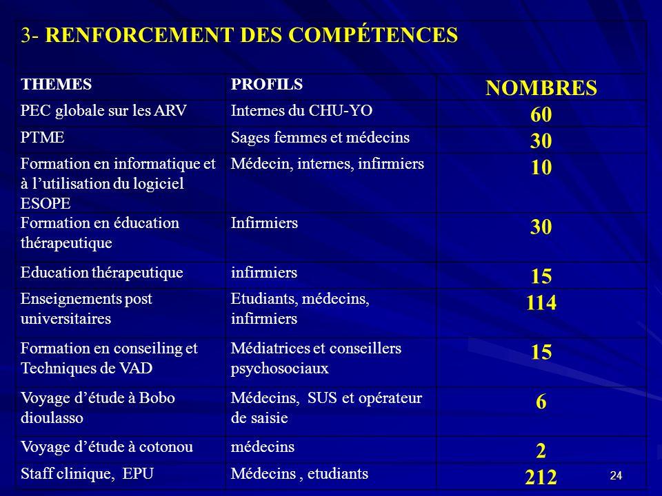 3- RENFORCEMENT DES COMPÉTENCES THEMESPROFILS NOMBRES PEC globale sur les ARVInternes du CHU-YO 60 PTMESages femmes et médecins 30 Formation en inform