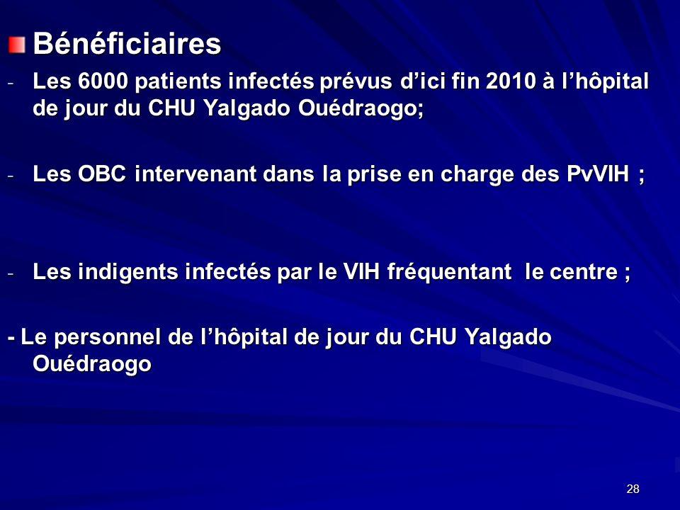 Bénéficiaires - Les 6000 patients infectés prévus dici fin 2010 à lhôpital de jour du CHU Yalgado Ouédraogo; - Les OBC intervenant dans la prise en ch