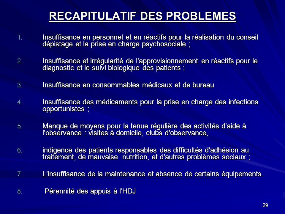 29 RECAPITULATIF DES PROBLEMES 1. Insuffisance en personnel et en réactifs pour la réalisation du conseil dépistage et la prise en charge psychosocial