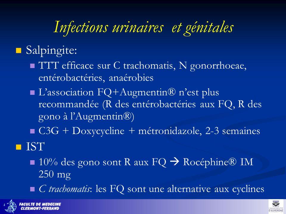 Infections urinaires et génitales Salpingite: TTT efficace sur C trachomatis, N gonorrhoeae, entérobactéries, anaérobies Lassociation FQ+Augmentin® ne