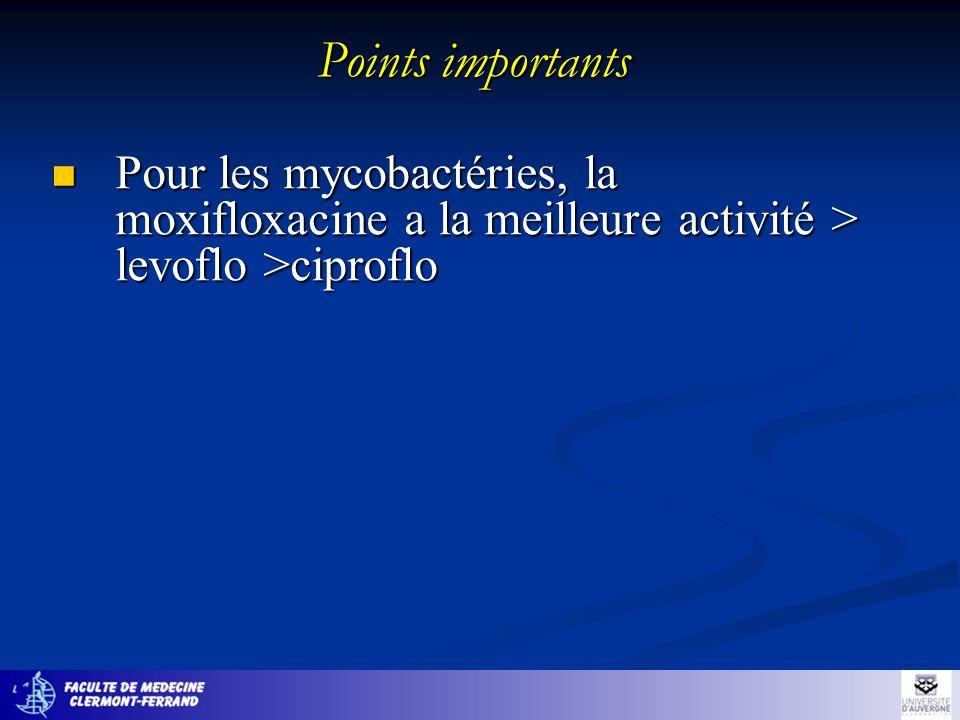 Points importants Pour les mycobactéries, la moxifloxacine a la meilleure activité > levoflo >ciproflo Pour les mycobactéries, la moxifloxacine a la m