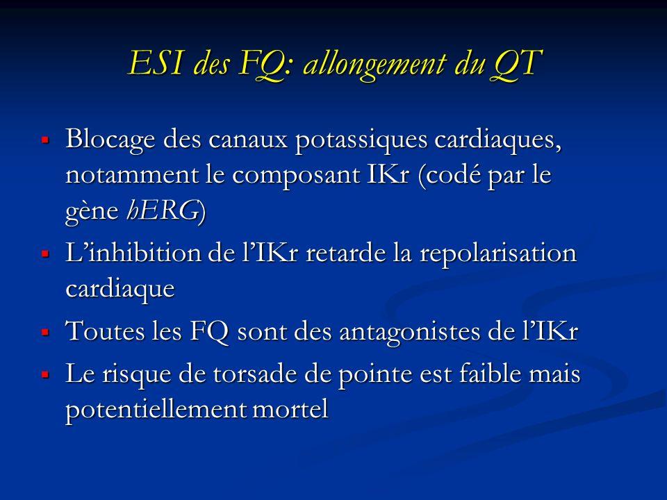 ESI des FQ: allongement du QT Blocage des canaux potassiques cardiaques, notamment le composant IKr (codé par le gène hERG) Blocage des canaux potassi