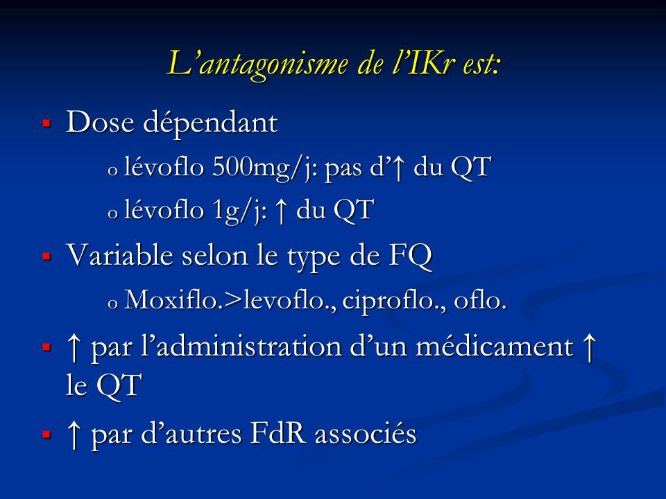 Lantagonisme de lIKr est: Dose dépendant Dose dépendant o lévoflo 500mg/j: pas d du QT o lévoflo 1g/j: du QT Variable selon le type de FQ Variable sel