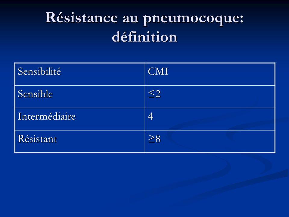 Résistance au pneumocoque: définition SensibilitéCMI Sensible2 Intermédiaire4 Résistant8