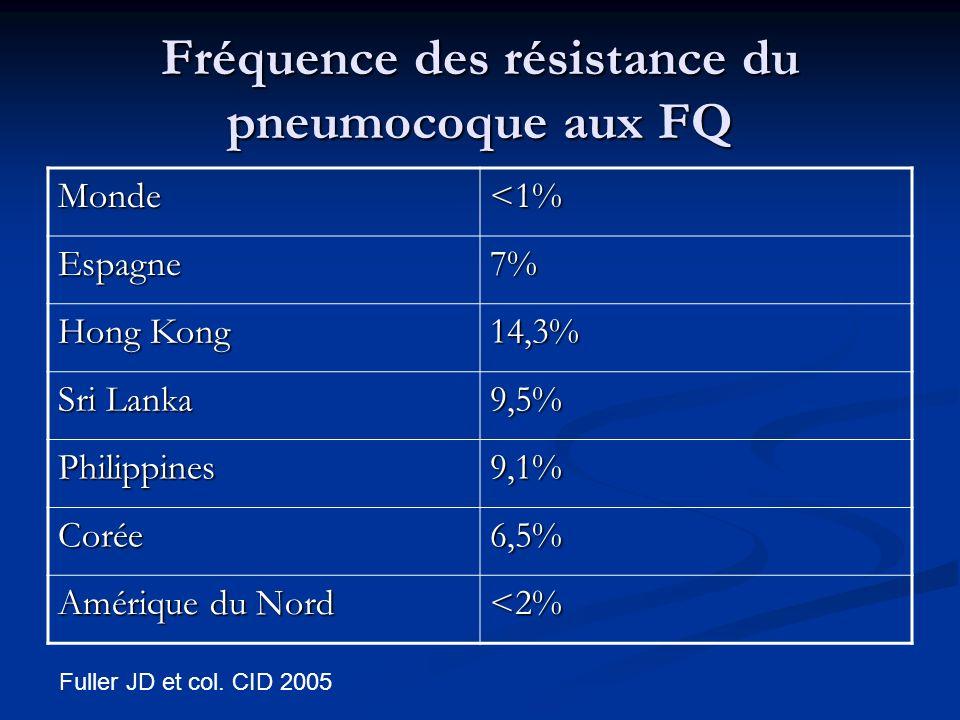 Fréquence des résistance du pneumocoque aux FQ Monde<1% Espagne7% Hong Kong 14,3% Sri Lanka 9,5% Philippines9,1% Corée6,5% Amérique du Nord <2% Fuller