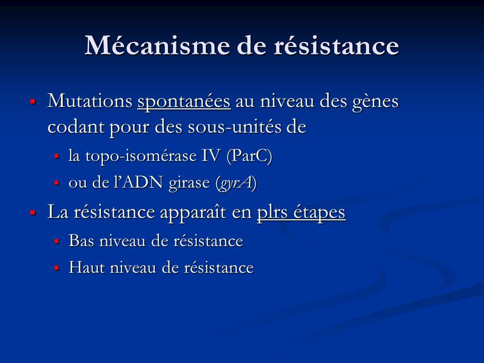 Mécanisme de résistance Mutations spontanées au niveau des gènes codant pour des sous-unités de Mutations spontanées au niveau des gènes codant pour d