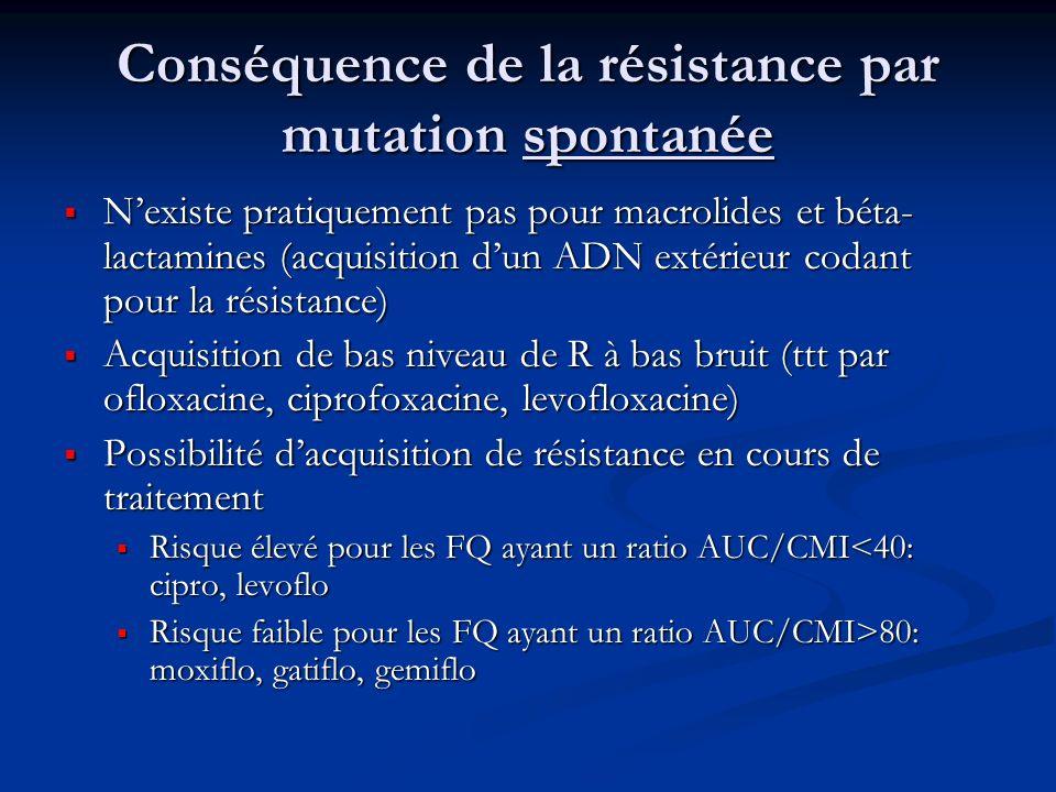 Conséquence de la résistance par mutation spontanée Nexiste pratiquement pas pour macrolides et béta- lactamines (acquisition dun ADN extérieur codant