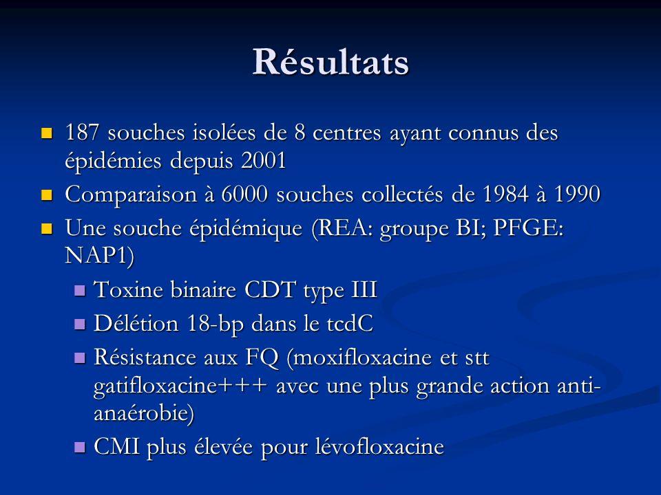 Résultats 187 souches isolées de 8 centres ayant connus des épidémies depuis 2001 187 souches isolées de 8 centres ayant connus des épidémies depuis 2
