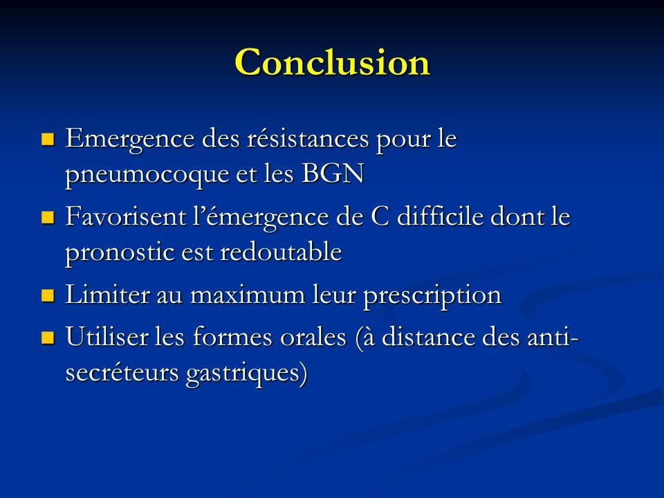 Conclusion Emergence des résistances pour le pneumocoque et les BGN Emergence des résistances pour le pneumocoque et les BGN Favorisent lémergence de