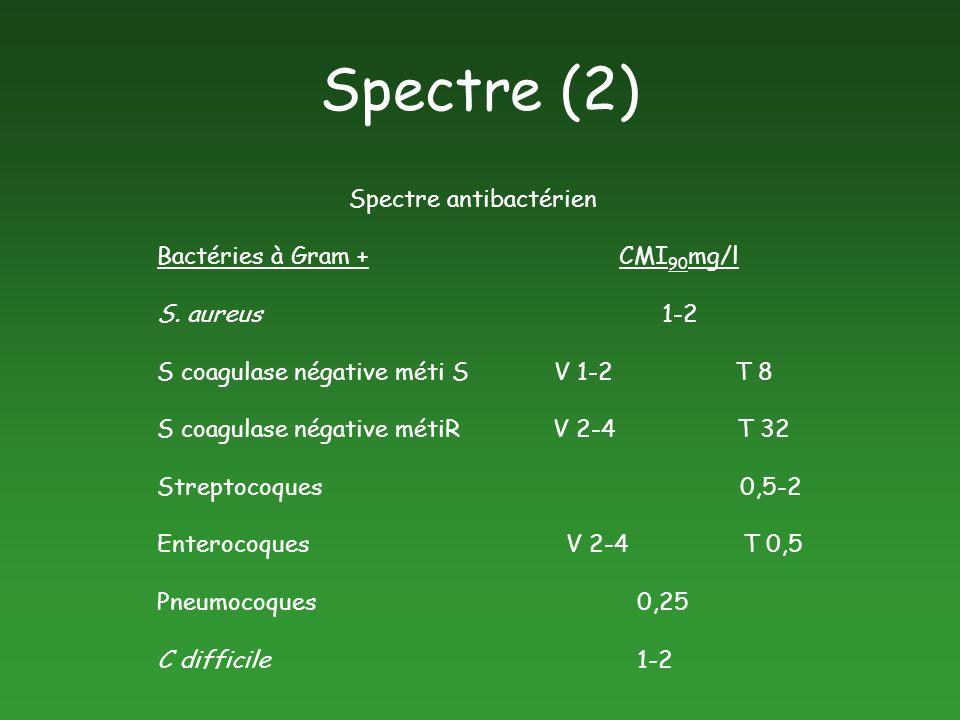 Spectre antibactérien Bactéries à Gram + CMI 90 mg/l S. aureus 1-2 S coagulase négative méti S V 1-2 T 8 S coagulase négative métiR V 2-4 T 32 Strepto