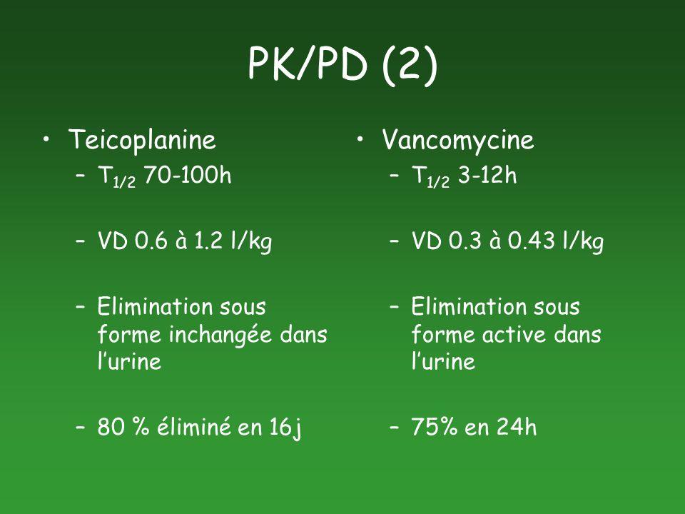 PK/PD (2) Teicoplanine –T 1/2 70-100h –VD 0.6 à 1.2 l/kg –Elimination sous forme inchangée dans lurine –80 % éliminé en 16j Vancomycine –T 1/2 3-12h –