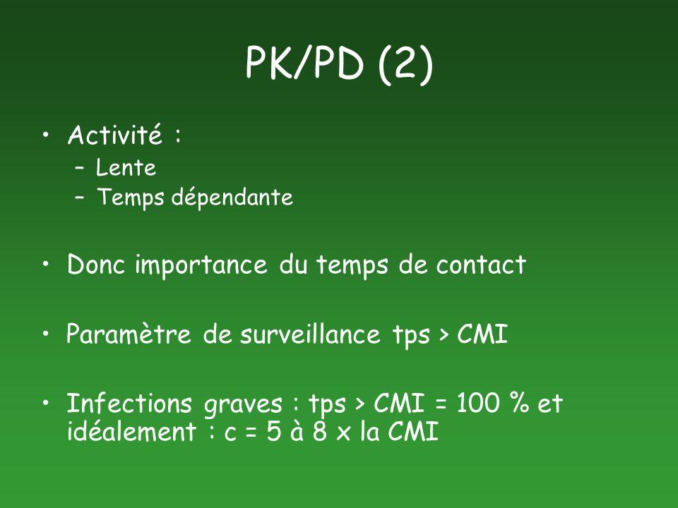 PK/PD (2) Activité : –Lente –Temps dépendante Donc importance du temps de contact Paramètre de surveillance tps > CMI Infections graves : tps > CMI =