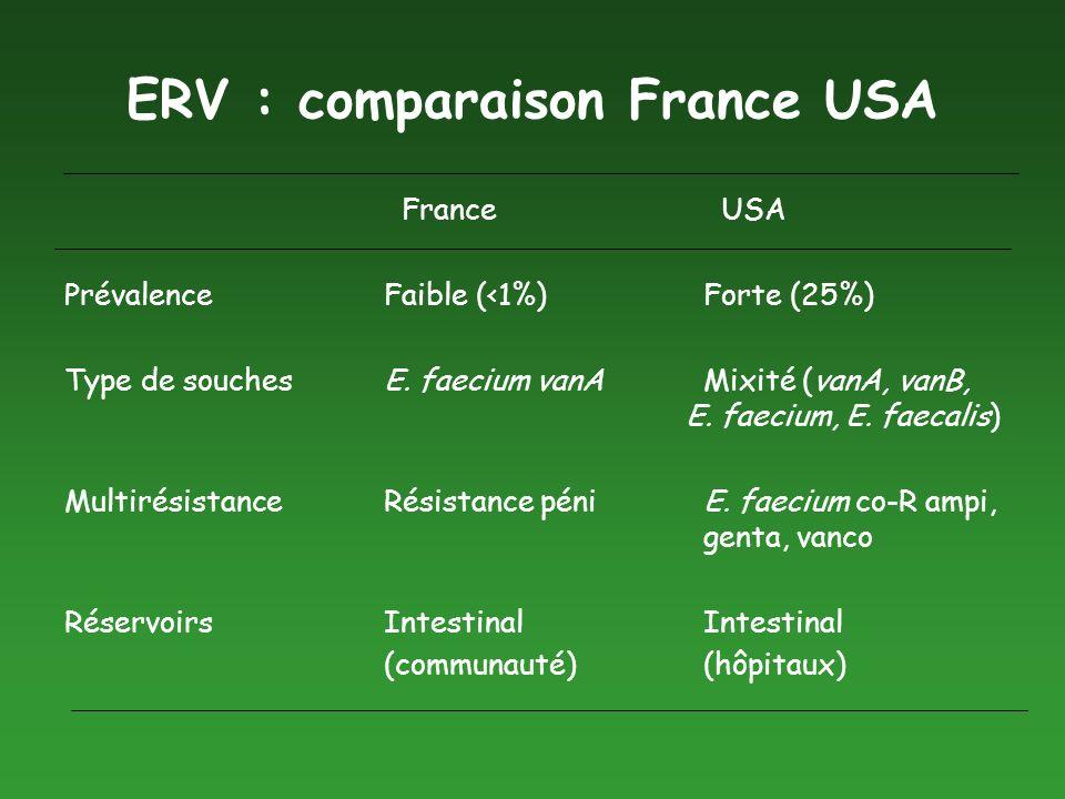 ERV : comparaison France USA France USA PrévalenceFaible (<1%)Forte (25%) Type de souchesE. faecium vanAMixité (vanA, vanB, E. faecium, E. faecalis) M