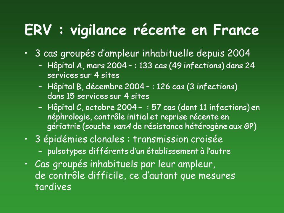 ERV : vigilance récente en France 3 cas groupés dampleur inhabituelle depuis 2004 –Hôpital A, mars 2004 – : 133 cas (49 infections) dans 24 services s