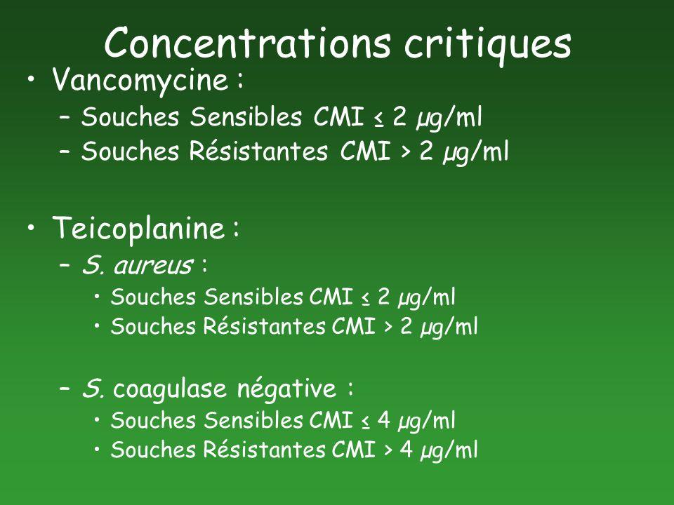 Concentrations critiques Vancomycine : –Souches Sensibles CMI 2 µg/ml –Souches Résistantes CMI > 2 µg/ml Teicoplanine : –S. aureus : Souches Sensibles