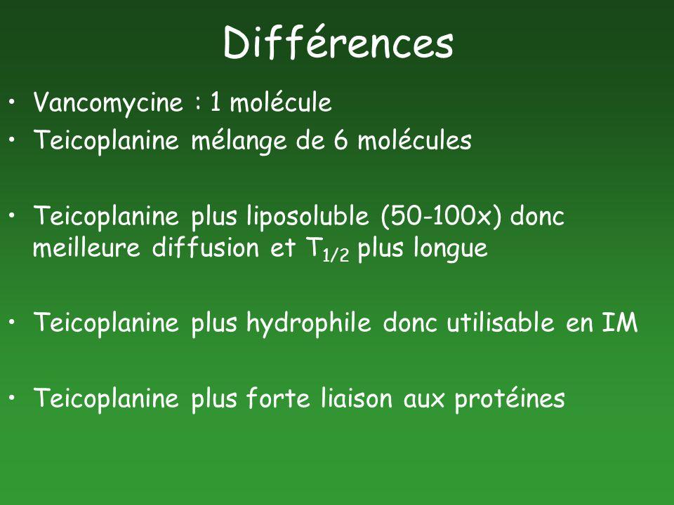 Différences Vancomycine : 1 molécule Teicoplanine mélange de 6 molécules Teicoplanine plus liposoluble (50-100x) donc meilleure diffusion et T 1/2 plu