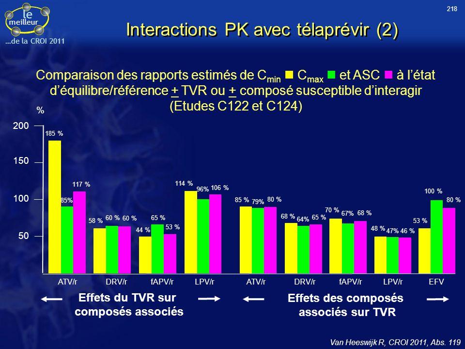 le meilleur …de la CROI 2011 Interactions PK avec télaprévir (2) Van Heeswijk R, CROI 2011, Abs.