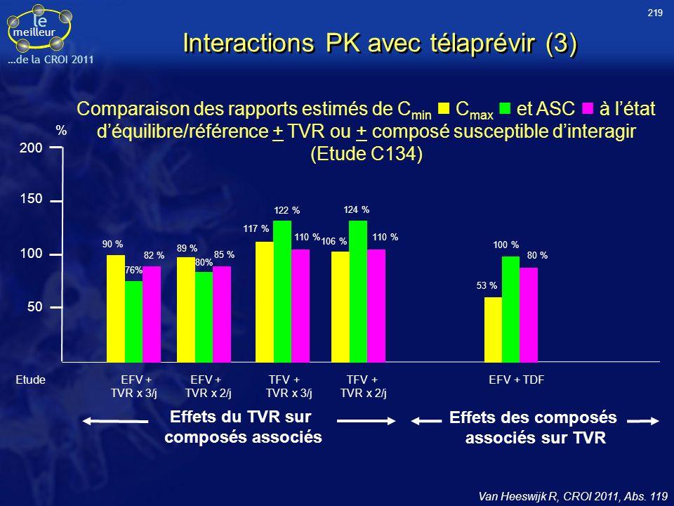 le meilleur …de la CROI 2011 Interactions PK avec télaprévir (3) Van Heeswijk R, CROI 2011, Abs. 119 Comparaison des rapports estimés de C min C max e