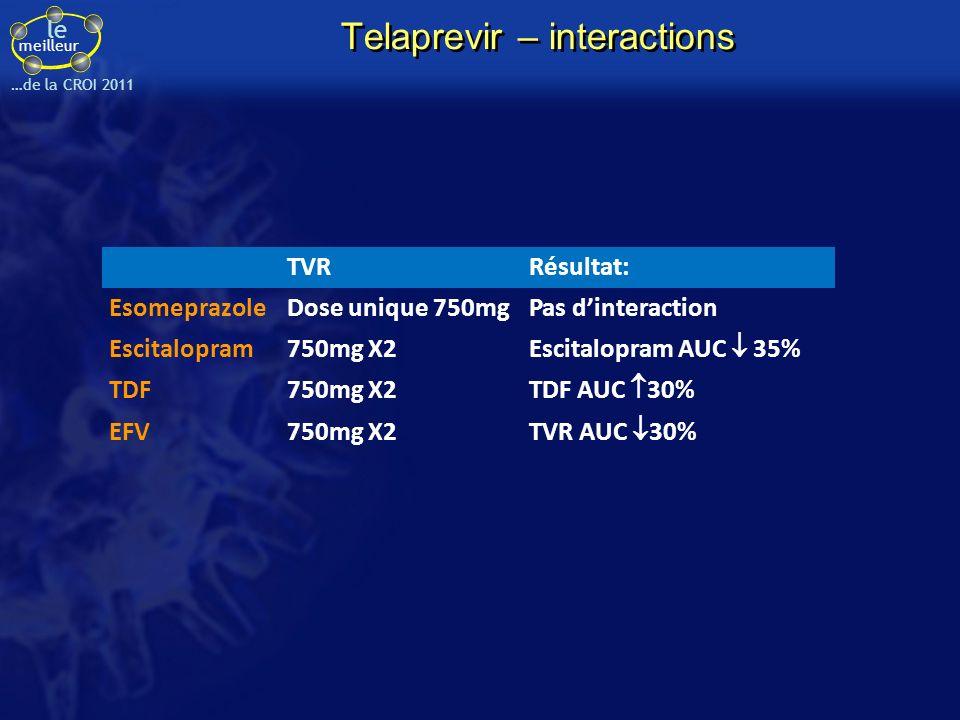 le meilleur …de la CROI 2011 Telaprevir – interactions TVRRésultat: EsomeprazoleDose unique 750mgPas dinteraction Escitalopram750mg X2 Escitalopram AUC 35% TDF750mg X2 TDF AUC 30% EFV750mg X2 TVR AUC 30%