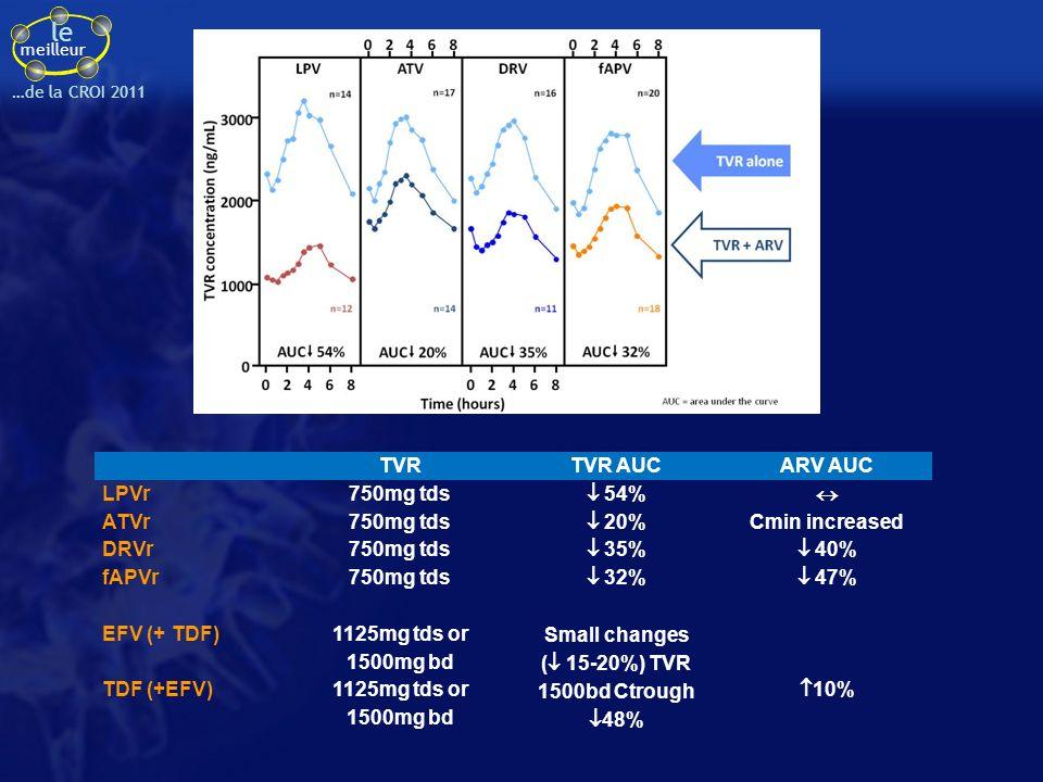 le meilleur …de la CROI 2011 TVRTVR AUCARV AUC LPVr750mg tds 54% ATVr750mg tds 20% Cmin increased DRVr750mg tds 35% 40% fAPVr750mg tds 32% 47% EFV (+ TDF) 1125mg tds or 1500mg bd Small changes ( 15-20%) TVR 1500bd Ctrough 48% TDF (+EFV)1125mg tds or 1500mg bd 10%