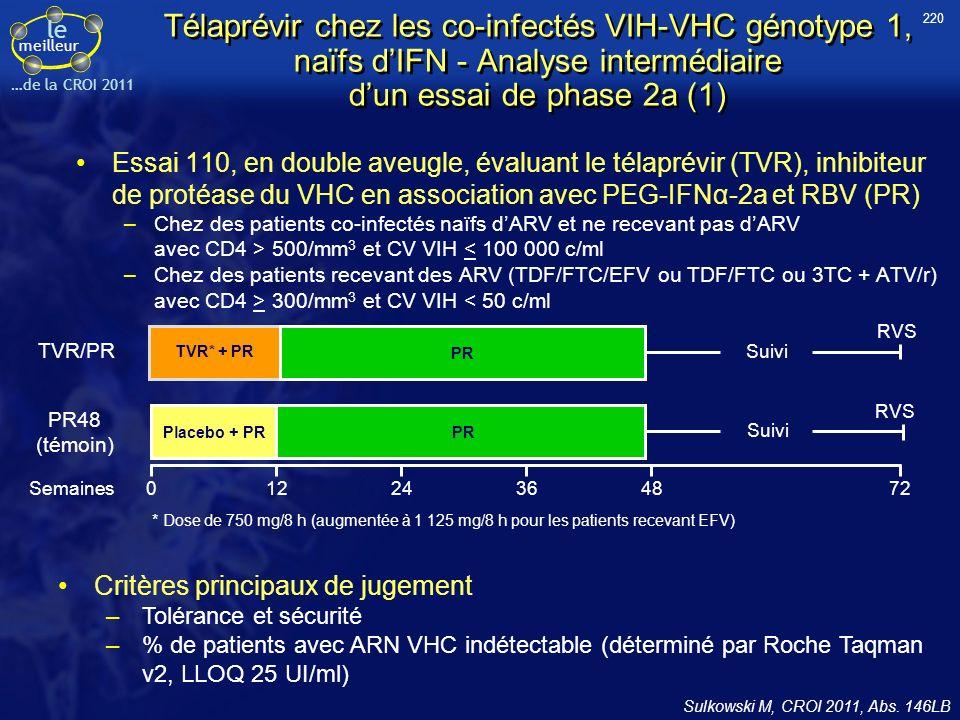 le meilleur …de la CROI 2011 Télaprévir chez les co-infectés VIH-VHC génotype 1, naïfs dIFN - Analyse intermédiaire dun essai de phase 2a (1) Essai 110, en double aveugle, évaluant le télaprévir (TVR), inhibiteur de protéase du VHC en association avec PEG-IFNα-2a et RBV (PR) –Chez des patients co-infectés naïfs dARV et ne recevant pas dARV avec CD4 > 500/mm 3 et CV VIH < 100 000 c/ml –Chez des patients recevant des ARV (TDF/FTC/EFV ou TDF/FTC ou 3TC + ATV/r) avec CD4 > 300/mm 3 et CV VIH < 50 c/ml Sulkowski M, CROI 2011, Abs.