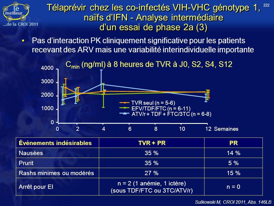 le meilleur …de la CROI 2011 Télaprévir chez les co-infectés VIH-VHC génotype 1, naïfs dIFN - Analyse intermédiaire dun essai de phase 2a (3) Pas dinteraction PK cliniquement significative pour les patients recevant des ARV mais une variabilité interindividuelle importante Sulkowski M, CROI 2011, Abs.