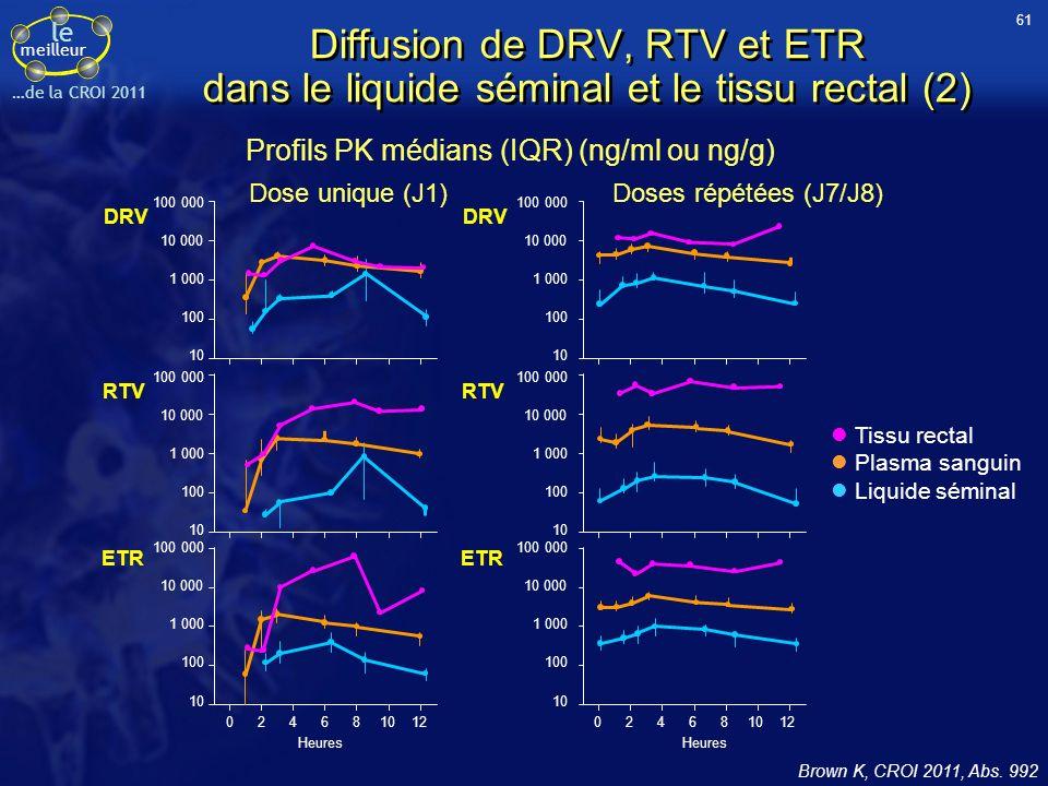 le meilleur …de la CROI 2011 Diffusion de DRV, RTV et ETR dans le liquide séminal et le tissu rectal (2) Brown K, CROI 2011, Abs. 992 Profils PK média