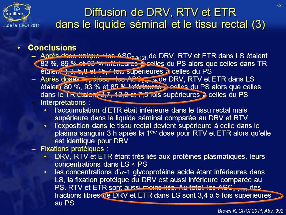 le meilleur …de la CROI 2011 Diffusion de DRV, RTV et ETR dans le liquide séminal et le tissu rectal (3) Conclusions –Après dose unique : les ASC 0 12h de DRV, RTV et ETR dans LS étaient 82 %, 89 % et 83 % inférieures à celles du PS alors que celles dans TR étaient 1,3, 5,8 et 15,7 fois supérieures à celles du PS –Après doses répétées : les ASC 0 12h de DRV, RTV et ETR dans LS étaient 80 %, 93 % et 85 % inférieures à celles du PS alors que celles dans le TR étaient 2,7, 12,8 et 7,5 fois supérieures à celles du PS –Interprétations : laccumulation dETR était inférieure dans le tissu rectal mais supérieure dans le liquide séminal comparée au DRV et RTV lexposition dans le tissu rectal devient supérieure à celle dans le plasma sanguin 3 h après la 1 ère dose pour RTV et ETR alors quelle est identique pour DRV –Fixations protéiques : DRV, RTV et ETR étant très liés aux protéines plasmatiques, leurs concentrations dans LS < PS les concentrations d -1 glycoprotéine acide étant inférieures dans LS, la fixation protéique du DRV est aussi inférieure comparée au PS.