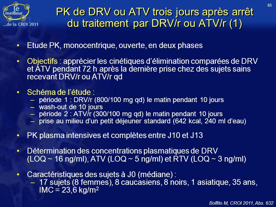 le meilleur …de la CROI 2011 PK de DRV ou ATV trois jours après arrêt du traitement par DRV/r ou ATV/r (1) Etude PK, monocentrique, ouverte, en deux phases Objectifs : apprécier les cinétiques délimination comparées de DRV et ATV pendant 72 h après la dernière prise chez des sujets sains recevant DRV/r ou ATV/r qd Schéma de létude : –période 1 : DRV/r (800/100 mg qd) le matin pendant 10 jours –wash-out de 10 jours –période 2 : ATV/r (300/100 mg qd) le matin pendant 10 jours –prise au milieu dun petit déjeuner standard (642 kcal, 240 ml deau) PK plasma intensives et complètes entre J10 et J13 Détermination des concentrations plasmatiques de DRV (LOQ ~ 16 ng/ml), ATV (LOQ ~ 5 ng/ml) et RTV (LOQ ~ 3 ng/ml) Caractéristiques des sujets à J0 (médiane) : –17 sujets (8 femmes), 8 caucasiens, 8 noirs, 1 asiatique, 35 ans, IMC = 23,6 kg/m 2 Boffito M, CROI 2011, Abs.