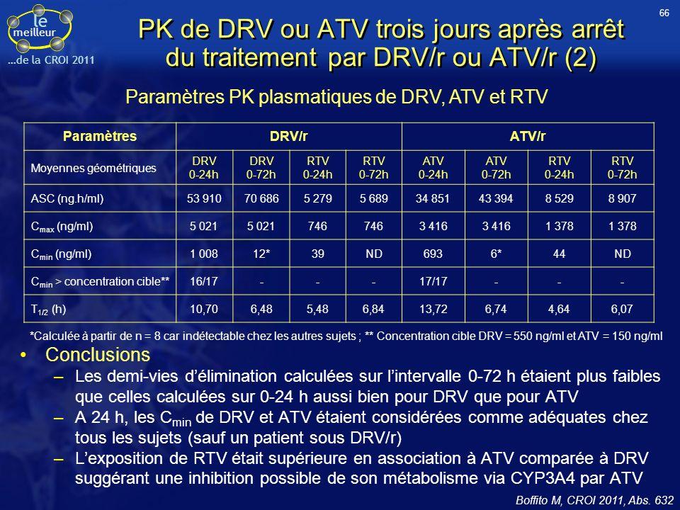 le meilleur …de la CROI 2011 PK de DRV ou ATV trois jours après arrêt du traitement par DRV/r ou ATV/r (2) Conclusions –Les demi-vies délimination cal