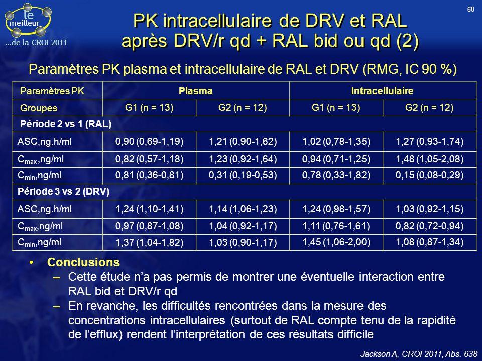 le meilleur …de la CROI 2011 PK intracellulaire de DRV et RAL après DRV/r qd + RAL bid ou qd (2) Conclusions –Cette étude na pas permis de montrer une éventuelle interaction entre RAL bid et DRV/r qd –En revanche, les difficultés rencontrées dans la mesure des concentrations intracellulaires (surtout de RAL compte tenu de la rapidité de lefflux) rendent linterprétation de ces résultats difficile Jackson A, CROI 2011, Abs.