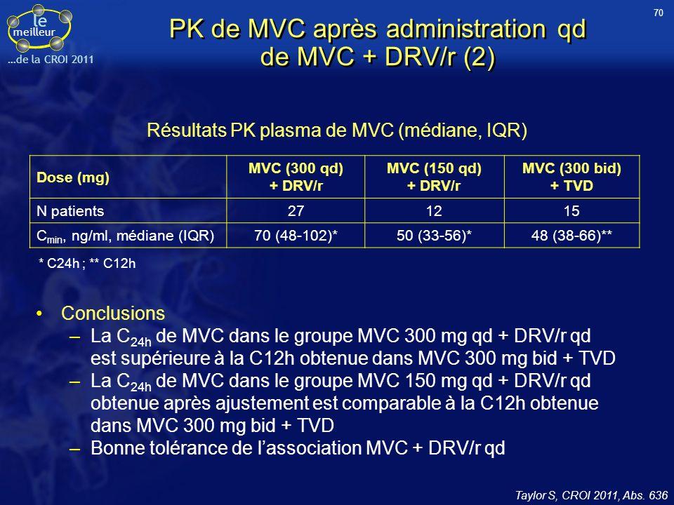 le meilleur …de la CROI 2011 PK de MVC après administration qd de MVC + DRV/r (2) Conclusions –La C 24h de MVC dans le groupe MVC 300 mg qd + DRV/r qd est supérieure à la C12h obtenue dans MVC 300 mg bid + TVD –La C 24h de MVC dans le groupe MVC 150 mg qd + DRV/r qd obtenue après ajustement est comparable à la C12h obtenue dans MVC 300 mg bid + TVD –Bonne tolérance de lassociation MVC + DRV/r qd Taylor S, CROI 2011, Abs.