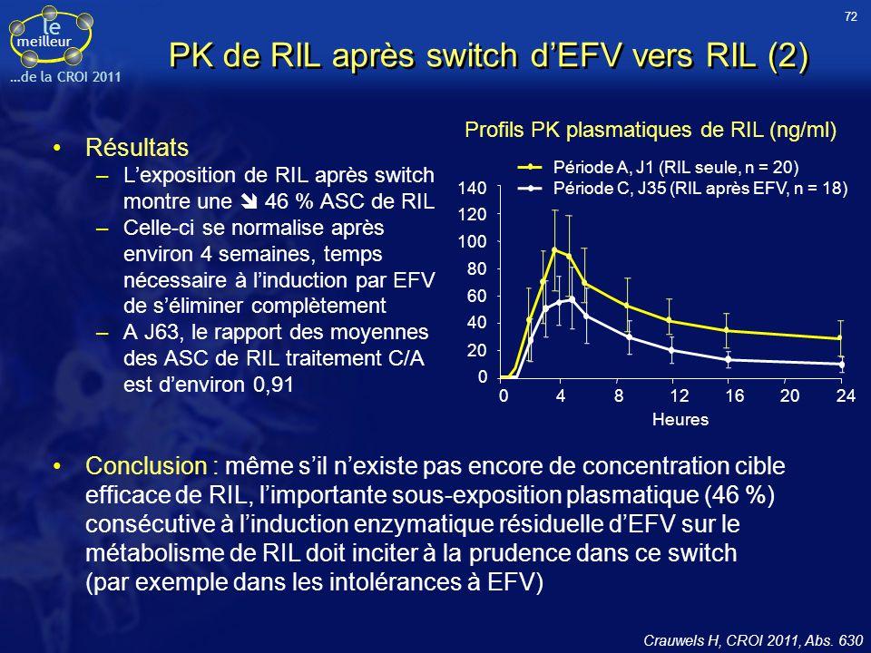 le meilleur …de la CROI 2011 PK de RIL après switch dEFV vers RIL (2) Résultats –Lexposition de RIL après switch montre une 46 % ASC de RIL –Celle-ci se normalise après environ 4 semaines, temps nécessaire à linduction par EFV de séliminer complètement –A J63, le rapport des moyennes des ASC de RIL traitement C/A est denviron 0,91 Crauwels H, CROI 2011, Abs.