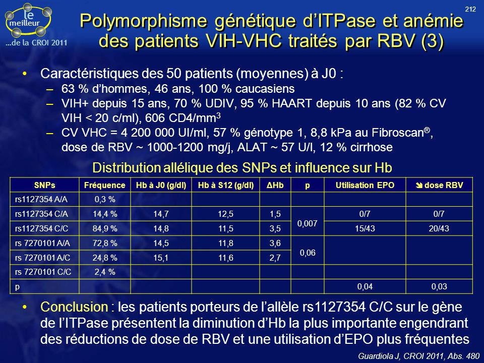 le meilleur …de la CROI 2011 Polymorphisme génétique dITPase et anémie des patients VIH-VHC traités par RBV (3) Caractéristiques des 50 patients (moyennes) à J0 : –63 % dhommes, 46 ans, 100 % caucasiens –VIH+ depuis 15 ans, 70 % UDIV, 95 % HAART depuis 10 ans (82 % CV VIH < 20 c/ml), 606 CD4/mm 3 –CV VHC = 4 200 000 UI/ml, 57 % génotype 1, 8,8 kPa au Fibroscan ®, dose de RBV ~ 1000-1200 mg/j, ALAT ~ 57 U/l, 12 % cirrhose Guardiola J, CROI 2011, Abs.