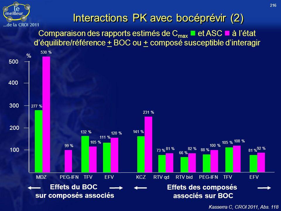 le meilleur …de la CROI 2011 Interactions / Boceprevir (sujets sains) (Kasserra C et al CROI 2011) Boceprevir (400mg tid) + PEG2b (1.5µg/kg) Pas dinteraction Boceprevir (800mg tid) + Tenofovir (300mg qd) Pas dinteraction Boceprevir (800mg tid) + Efavirenz (600mg qd) BOC AUC diminuée de 19%; EFV AUC augmentée de 20% Boceprevir (800mg tid) + Drospirenone / ethinylestradiol 3mg/0.02mg qd BOC Pas dinteraction; DROS AUC augmentée de 99%; EE AUC diminuée 24% Boceprevir métabolisée par Aldo-keto reductase AKR