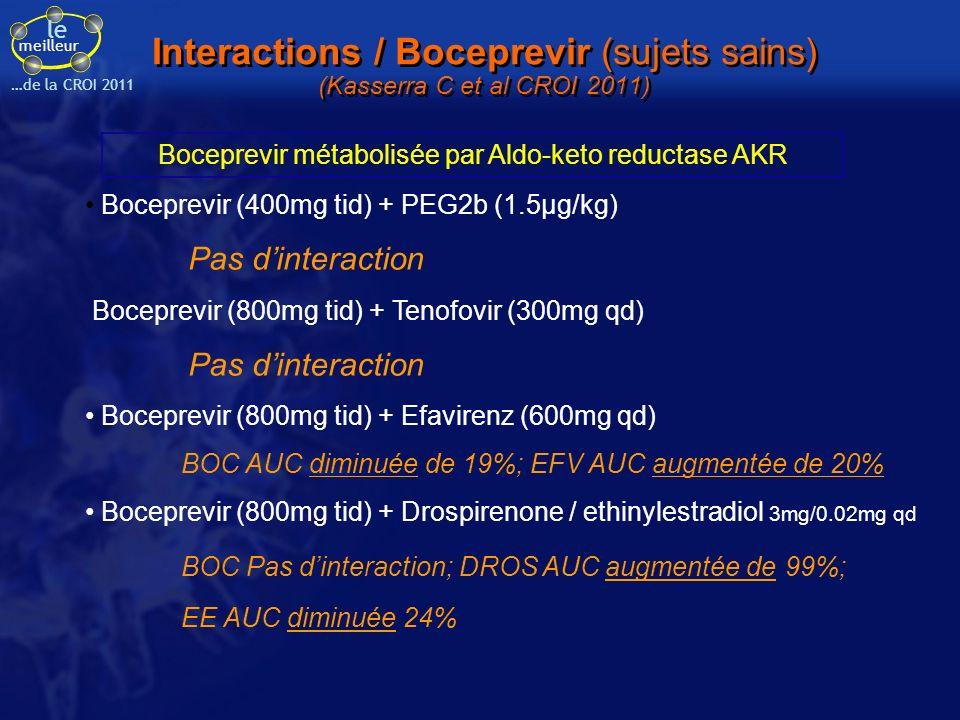 le meilleur …de la CROI 2011 Interactions / Boceprevir (sujets sains) (Kasserra C et al CROI 2011) Administration unique ou répétée: Boceprevir + Diflunisal Pas dinteraction Boceprevir + Ibuprofen Pas dinteraction Boceprevir + KetoconazoleBOC AUC augmentée de 131% Boceprevir + MidazolamMDZ AUC augmentée de 430% Boceprevir + RitonavirBOC AUC diminuée de 19% Boceprevir + ClarithromycinBOC AUC diminuée de 21% BOC – a strong inhibitor of CYP3A4