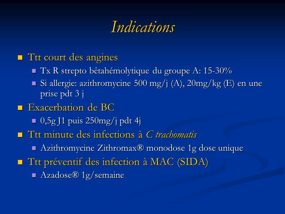 Indications Ttt court des angines Ttt court des angines Tx R strepto bêtahémolytique du groupe A: 15-30% Tx R strepto bêtahémolytique du groupe A: 15-30% Si allergie: azithromycine 500 mg/j (A), 20mg/kg (E) en une prise pdt 3 j Si allergie: azithromycine 500 mg/j (A), 20mg/kg (E) en une prise pdt 3 j Exacerbation de BC Exacerbation de BC 0,5g J1 puis 250mg/j pdt 4j 0,5g J1 puis 250mg/j pdt 4j Ttt minute des infections à C trachomatis Ttt minute des infections à C trachomatis Azithromycine Zithromax® monodose 1g dose unique Azithromycine Zithromax® monodose 1g dose unique Ttt préventif des infection à MAC (SIDA) Ttt préventif des infection à MAC (SIDA) Azadose® 1g/semaine Azadose® 1g/semaine