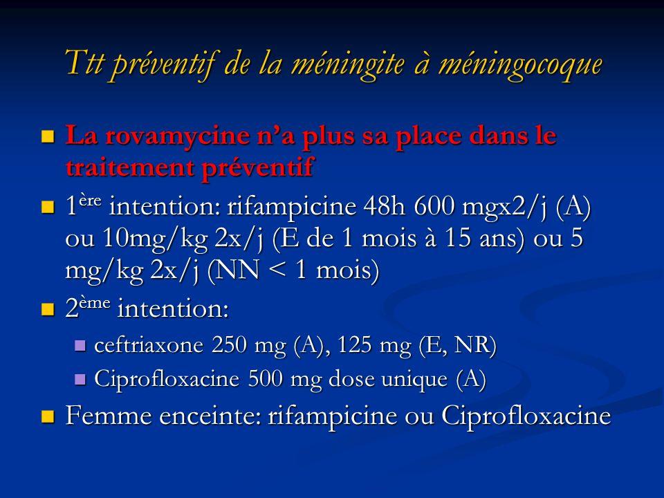 Ttt préventif de la méningite à méningocoque La rovamycine na plus sa place dans le traitement préventif La rovamycine na plus sa place dans le traitement préventif 1 ère intention: rifampicine 48h 600 mgx2/j (A) ou 10mg/kg 2x/j (E de 1 mois à 15 ans) ou 5 mg/kg 2x/j (NN < 1 mois) 1 ère intention: rifampicine 48h 600 mgx2/j (A) ou 10mg/kg 2x/j (E de 1 mois à 15 ans) ou 5 mg/kg 2x/j (NN < 1 mois) 2 ème intention: 2 ème intention: ceftriaxone 250 mg (A), 125 mg (E, NR) ceftriaxone 250 mg (A), 125 mg (E, NR) Ciprofloxacine 500 mg dose unique (A) Ciprofloxacine 500 mg dose unique (A) Femme enceinte: rifampicine ou Ciprofloxacine Femme enceinte: rifampicine ou Ciprofloxacine