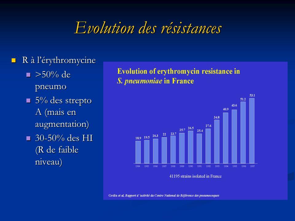 Evolution des résistances R à lérythromycine R à lérythromycine >50% de pneumo >50% de pneumo 5% des strepto A (mais en augmentation) 5% des strepto A (mais en augmentation) 30-50% des HI (R de faible niveau) 30-50% des HI (R de faible niveau)