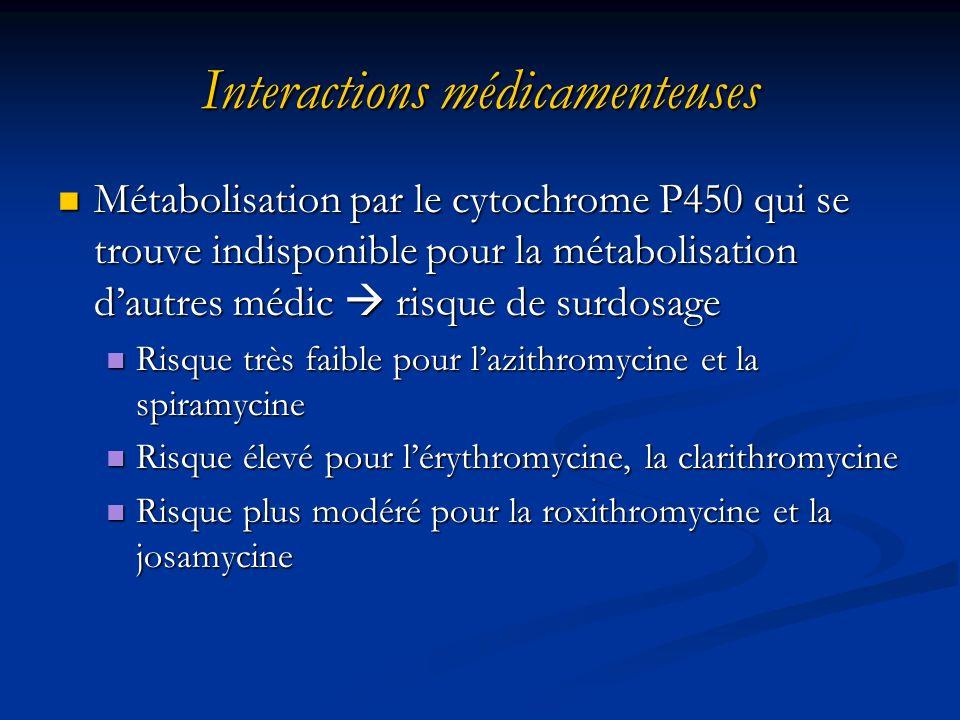 Interactions médicamenteuses Métabolisation par le cytochrome P450 qui se trouve indisponible pour la métabolisation dautres médic risque de surdosage Métabolisation par le cytochrome P450 qui se trouve indisponible pour la métabolisation dautres médic risque de surdosage Risque très faible pour lazithromycine et la spiramycine Risque très faible pour lazithromycine et la spiramycine Risque élevé pour lérythromycine, la clarithromycine Risque élevé pour lérythromycine, la clarithromycine Risque plus modéré pour la roxithromycine et la josamycine Risque plus modéré pour la roxithromycine et la josamycine