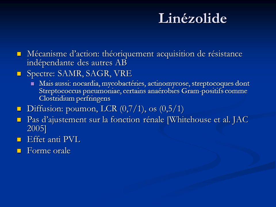 Linézolide Mécanisme daction: théoriquement acquisition de résistance indépendante des autres AB Mécanisme daction: théoriquement acquisition de résistance indépendante des autres AB Spectre: SAMR, SAGR, VRE Spectre: SAMR, SAGR, VRE Mais aussi: nocardia, mycobactéries, actinomycose, streptocoques dont Streptococcus pneumoniae, certains anaérobies Gram-positifs comme Clostridium perfringens Mais aussi: nocardia, mycobactéries, actinomycose, streptocoques dont Streptococcus pneumoniae, certains anaérobies Gram-positifs comme Clostridium perfringens Diffusion: poumon, LCR (0,7/1), os (0,5/1) Diffusion: poumon, LCR (0,7/1), os (0,5/1) Pas dajustement sur la fonction rénale [Whitehouse et al.