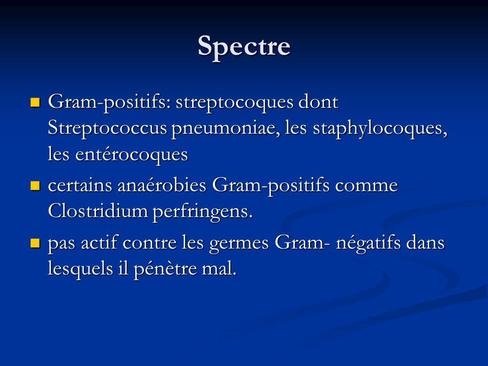 Spectre Gram-positifs: streptocoques dont Streptococcus pneumoniae, les staphylocoques, les entérocoques Gram-positifs: streptocoques dont Streptococcus pneumoniae, les staphylocoques, les entérocoques certains anaérobies Gram-positifs comme Clostridium perfringens.