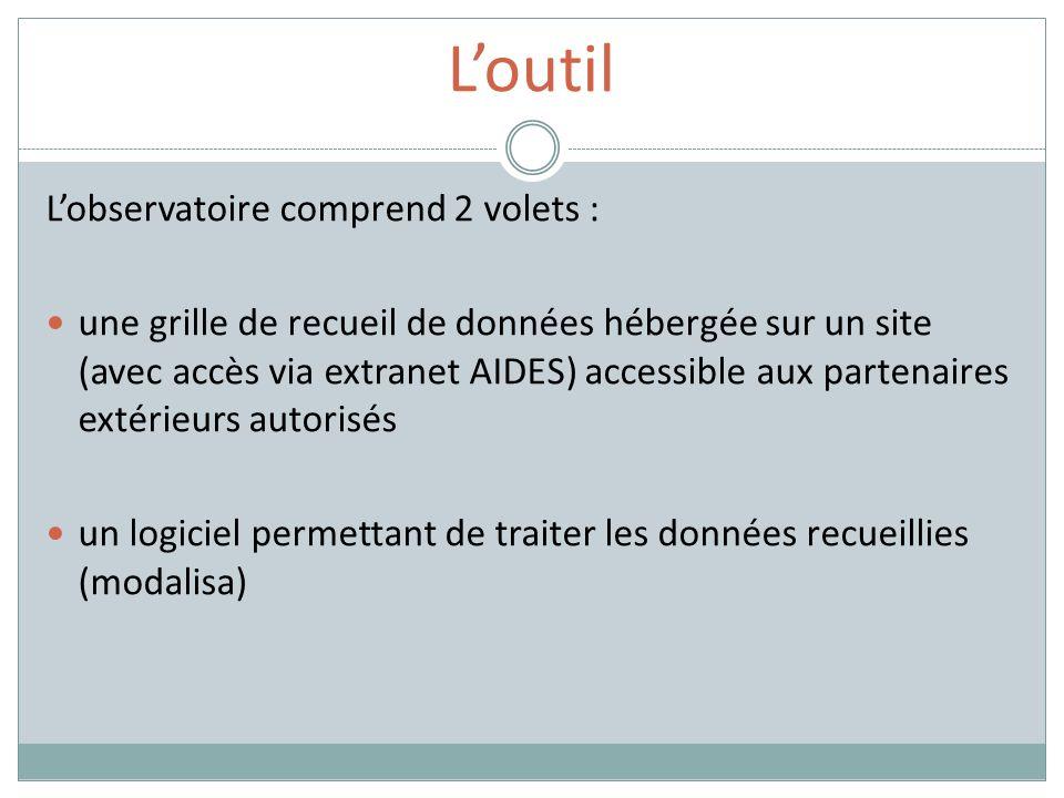 Loutil Lobservatoire comprend 2 volets : une grille de recueil de données hébergée sur un site (avec accès via extranet AIDES) accessible aux partenaires extérieurs autorisés un logiciel permettant de traiter les données recueillies (modalisa)