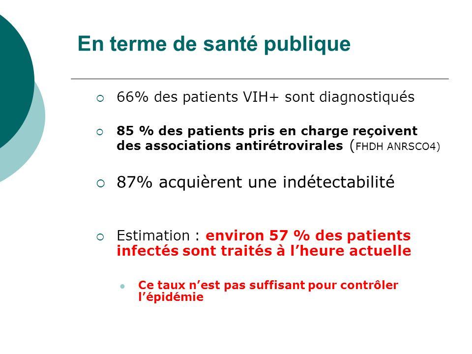 En terme de santé publique 66% des patients VIH+ sont diagnostiqués 85 % des patients pris en charge reçoivent des associations antirétrovirales ( FHD