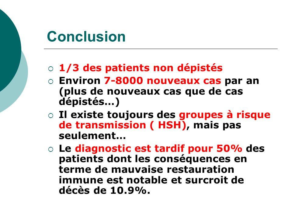 Conclusion 1/3 des patients non dépistés Environ 7-8000 nouveaux cas par an (plus de nouveaux cas que de cas dépistés…) Il existe toujours des groupes