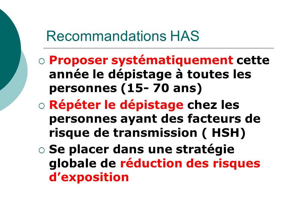 Recommandations HAS Proposer systématiquement cette année le dépistage à toutes les personnes (15- 70 ans) Répéter le dépistage chez les personnes aya