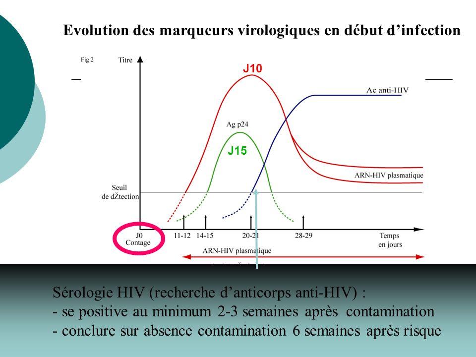 Sérologie HIV (recherche danticorps anti-HIV) : - se positive au minimum 2-3 semaines après contamination - conclure sur absence contamination 6 semai