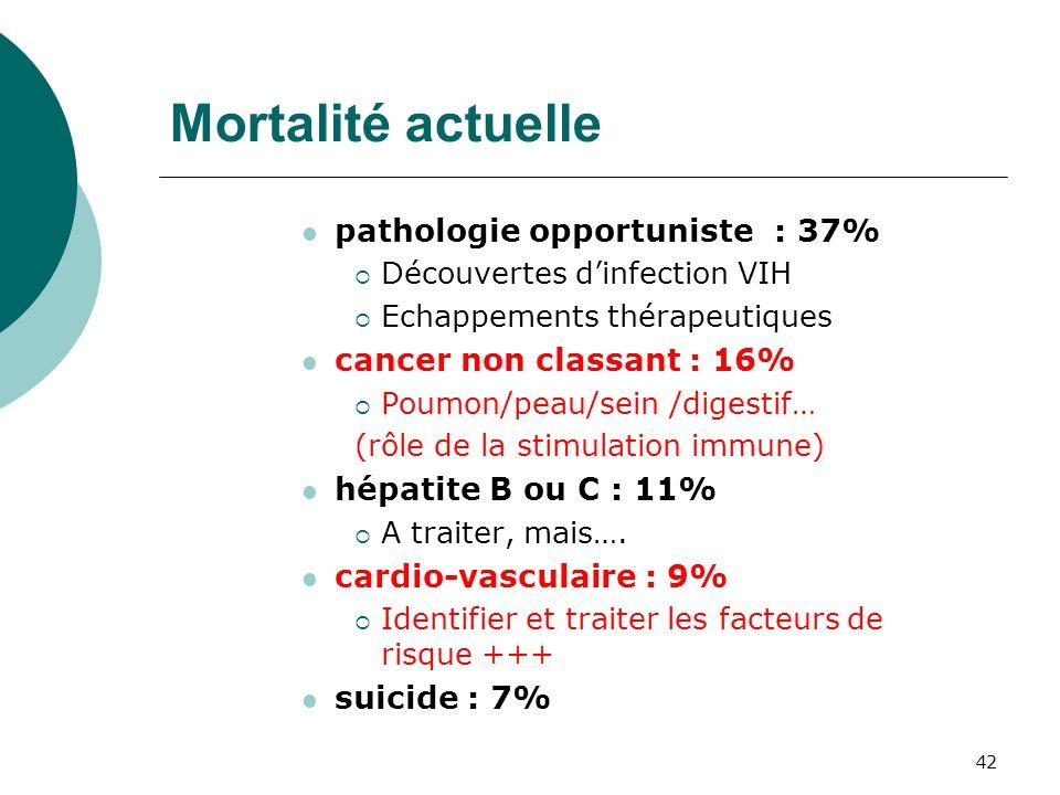 42 Mortalité actuelle pathologie opportuniste : 37% Découvertes dinfection VIH Echappements thérapeutiques cancer non classant : 16% Poumon/peau/sein