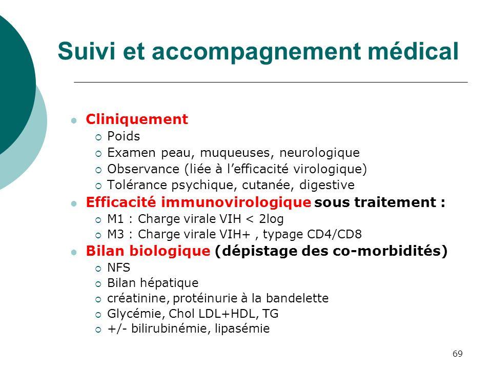 69 Suivi et accompagnement médical Cliniquement Poids Examen peau, muqueuses, neurologique Observance (liée à lefficacité virologique) Tolérance psych